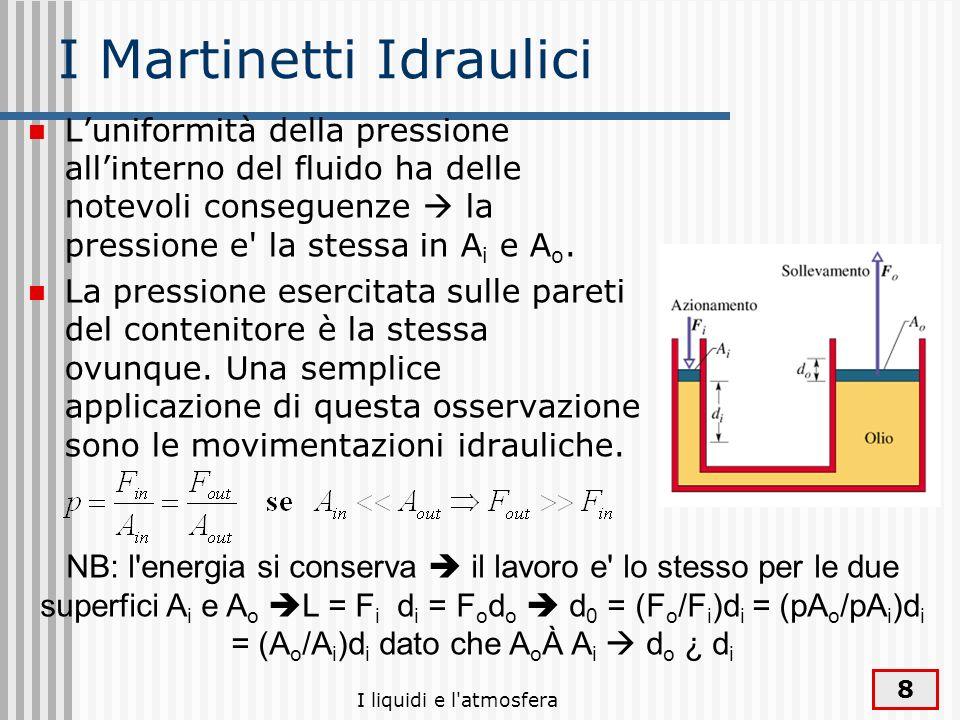 I Martinetti Idraulici