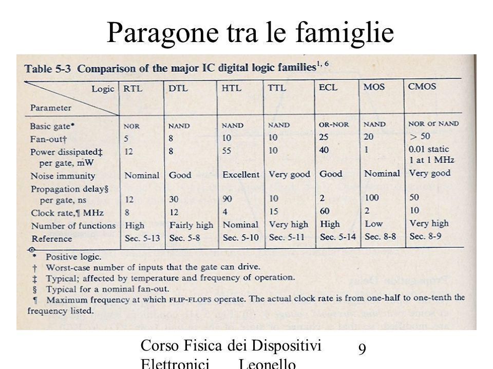 Paragone tra le famiglie