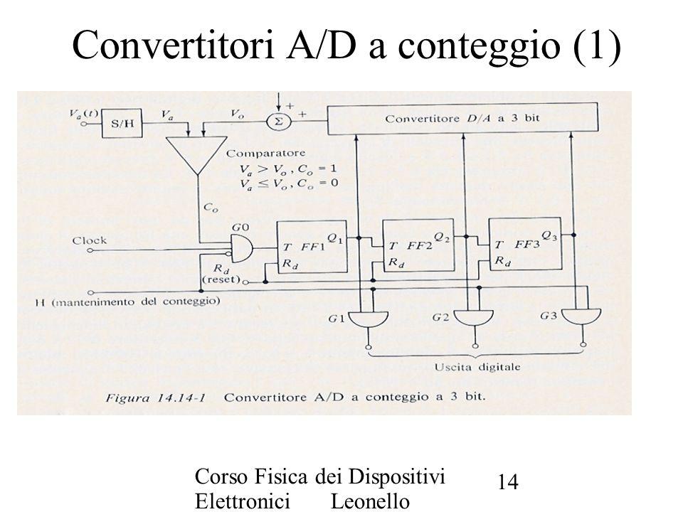 Convertitori A/D a conteggio (1)