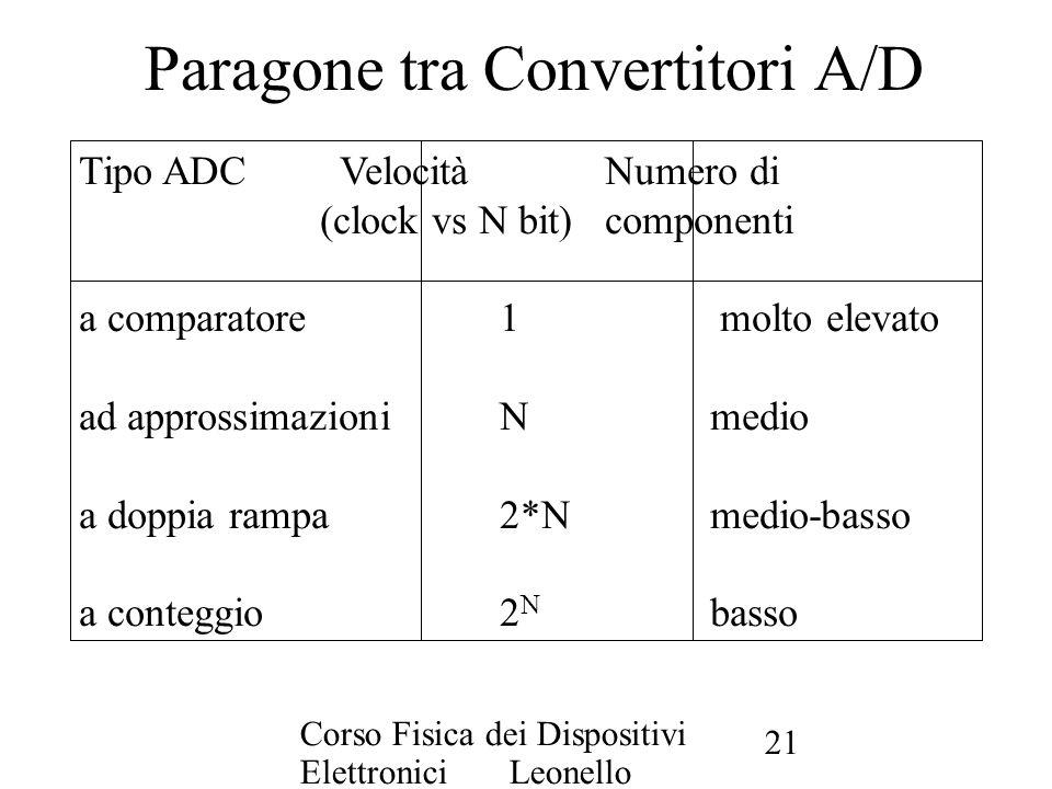 Paragone tra Convertitori A/D