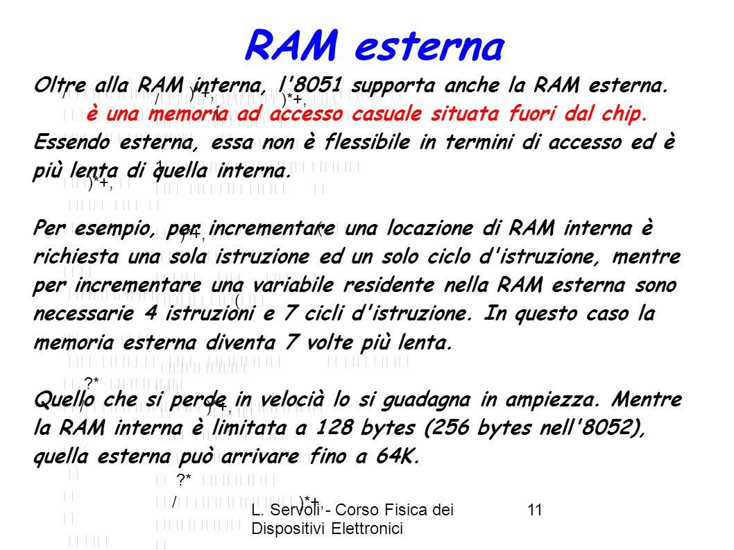 RAM esterna Oltre alla RAM interna, l 8051 supporta anche la RAM esterna. è una memoria ad accesso casuale situata fuori dal chip.
