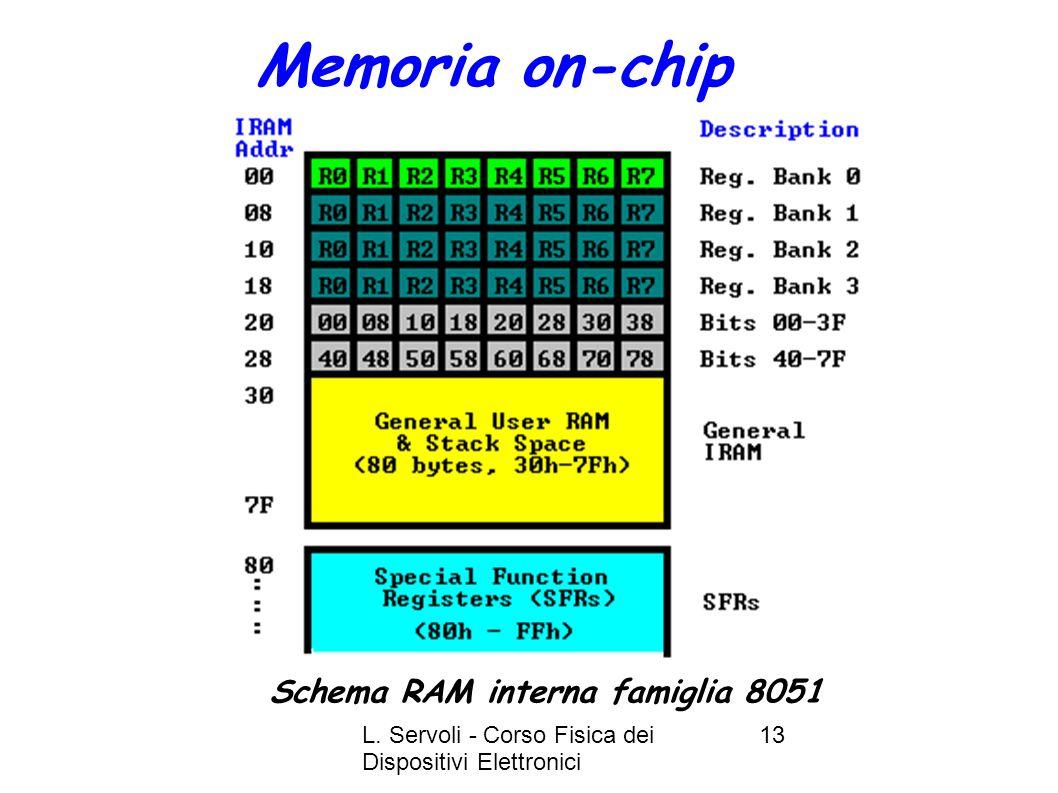 Memoria on-chip Schema RAM interna famiglia 8051