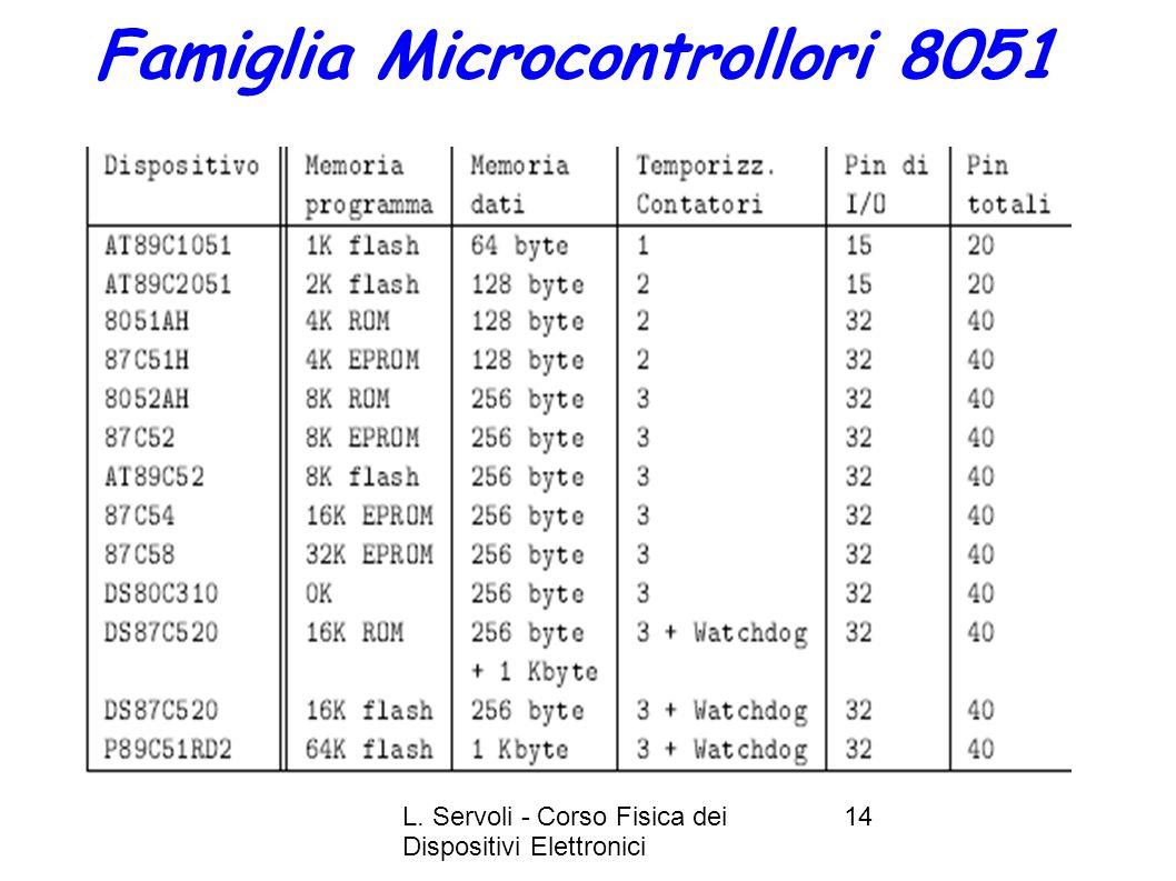 Famiglia Microcontrollori 8051