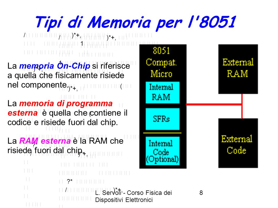 Tipi di Memoria per l 8051 /  )*+,         1  