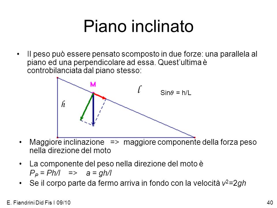 Piano inclinato