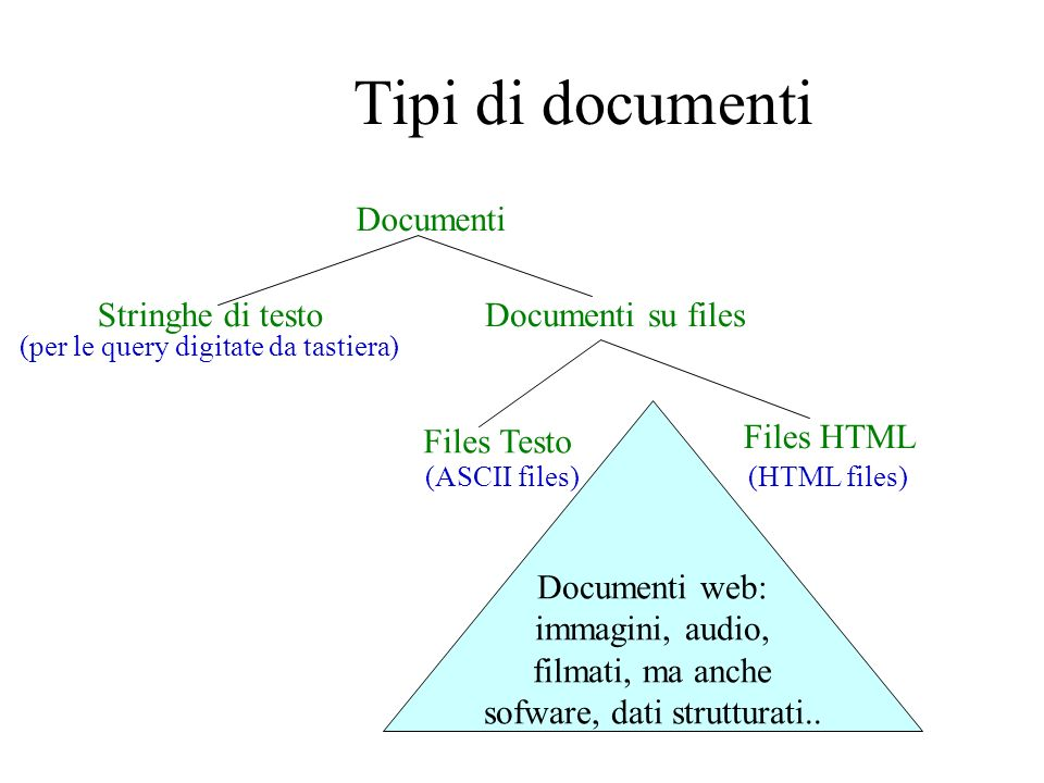 Tipi di documenti Documenti Stringhe di testo Documenti su files