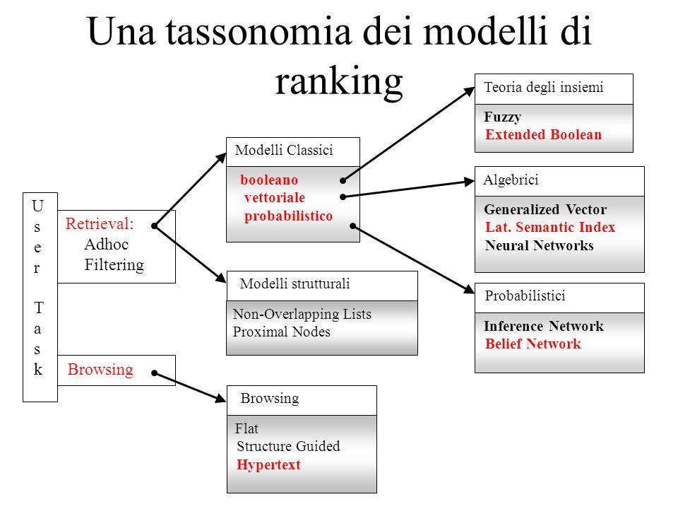 Una tassonomia dei modelli di ranking