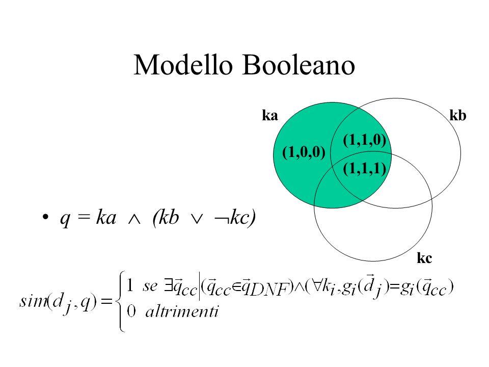 Modello Booleano (1,1,1) (1,0,0) (1,1,0) ka kb kc q = ka  (kb  kc)
