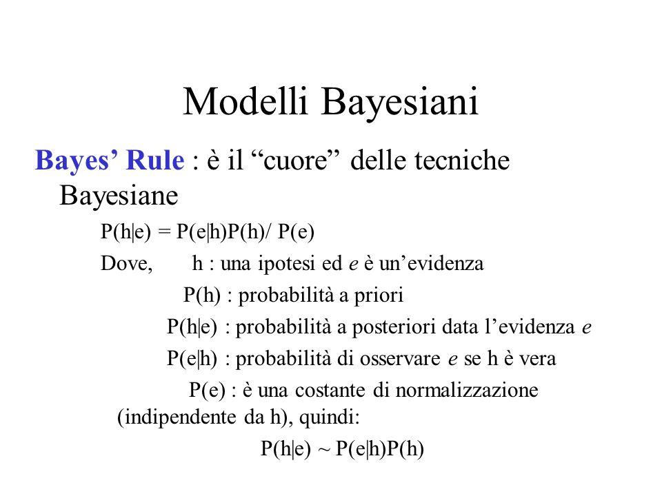 Modelli Bayesiani Bayes' Rule : è il cuore delle tecniche Bayesiane