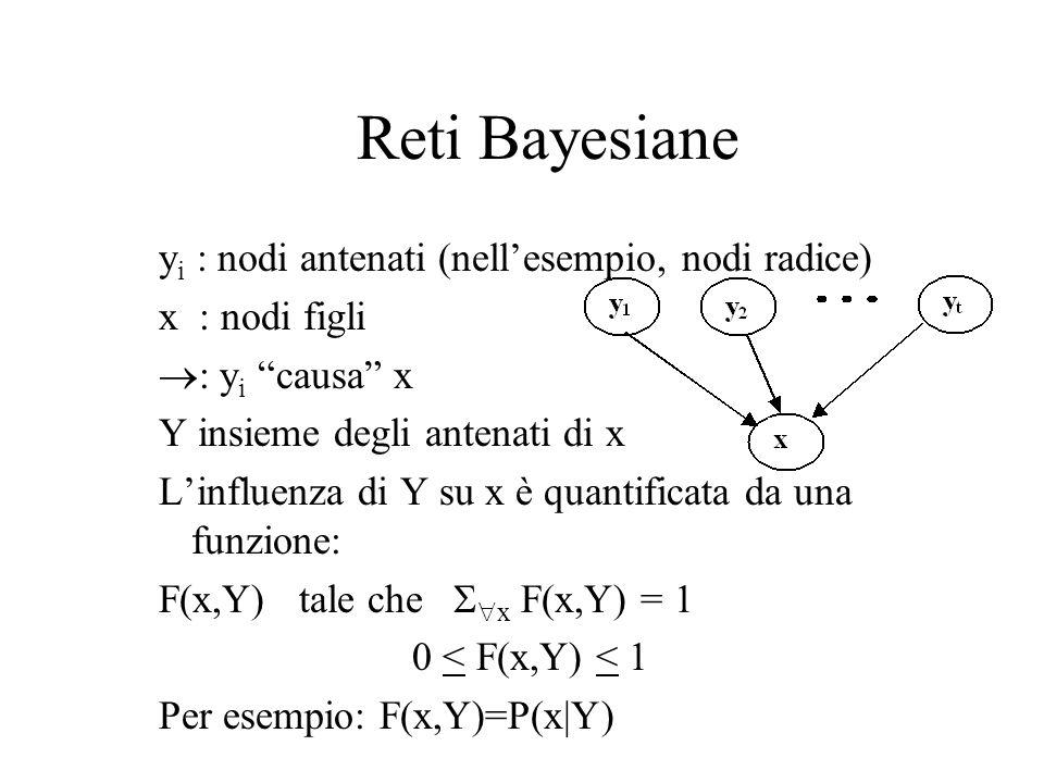 Reti Bayesiane yi : nodi antenati (nell'esempio, nodi radice)