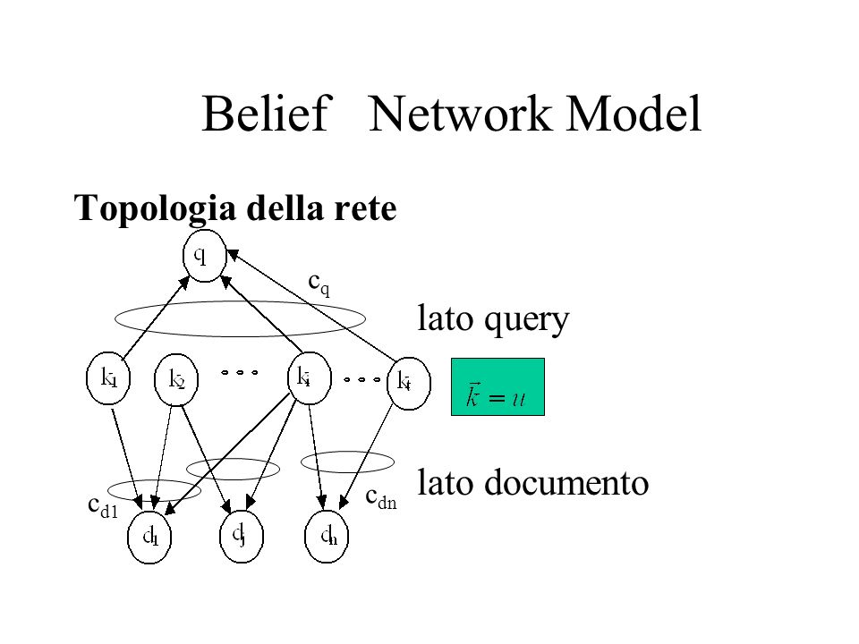 Belief Network Model Topologia della rete lato query lato documento cq