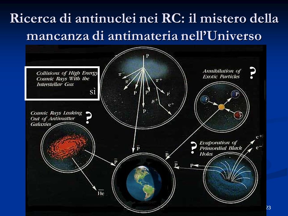 Ricerca di antinuclei nei RC: il mistero della mancanza di antimateria nell'Universo