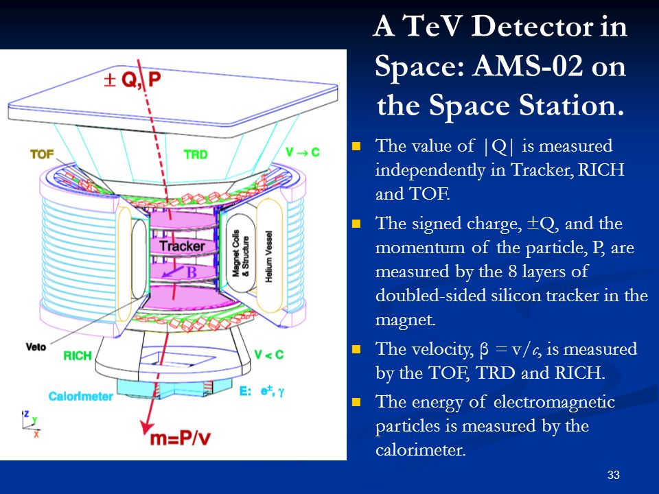 A TeV Detector in Space: AMS-02 on the Space Station.