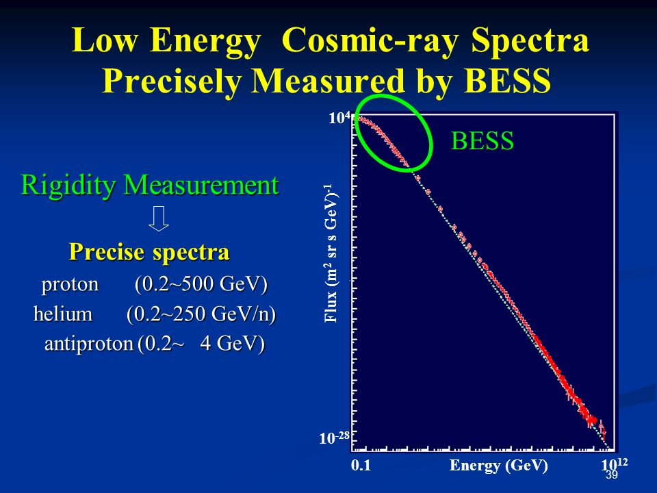 Low Energy Cosmic-ray Spectra Precisely Measured by BESS