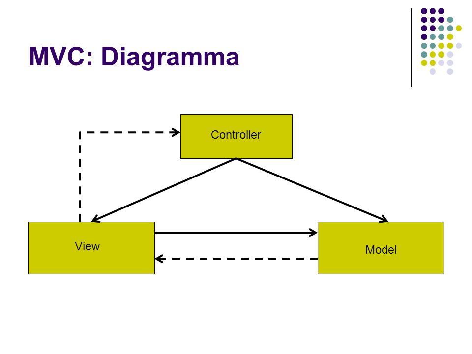 MVC: Diagramma Controller View Model