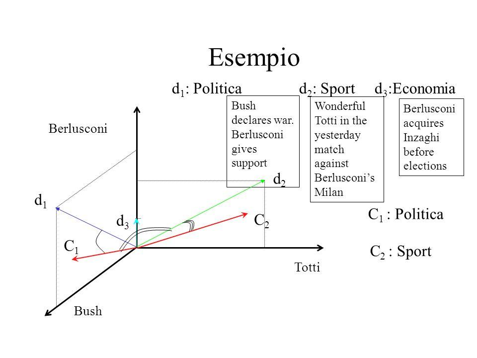 Esempio d1: Politica d2: Sport d3:Economia d2 d1 d3 C2 C1 : Politica