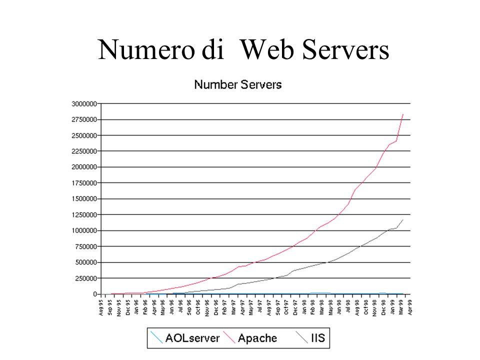 Numero di Web Servers