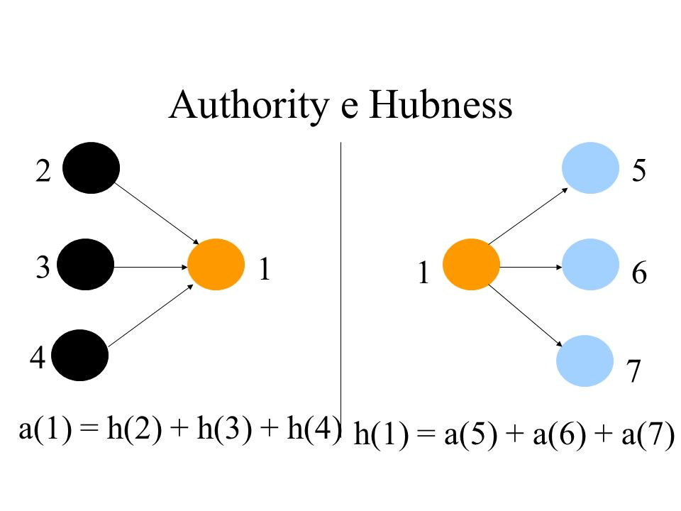 Authority e Hubness 2 5 3 1 1 6 4 7 a(1) = h(2) + h(3) + h(4)