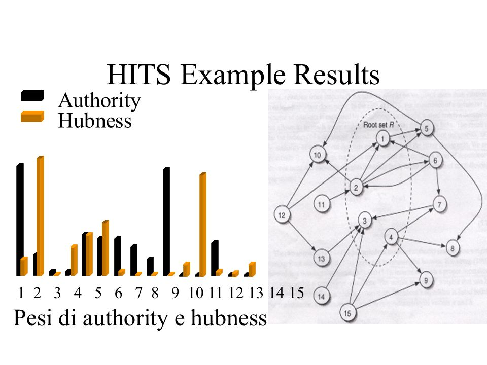 HITS Example Results Pesi di authority e hubness Authority Hubness