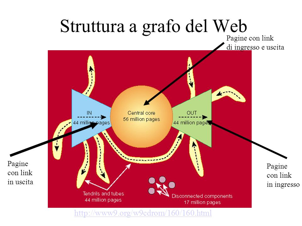 Struttura a grafo del Web