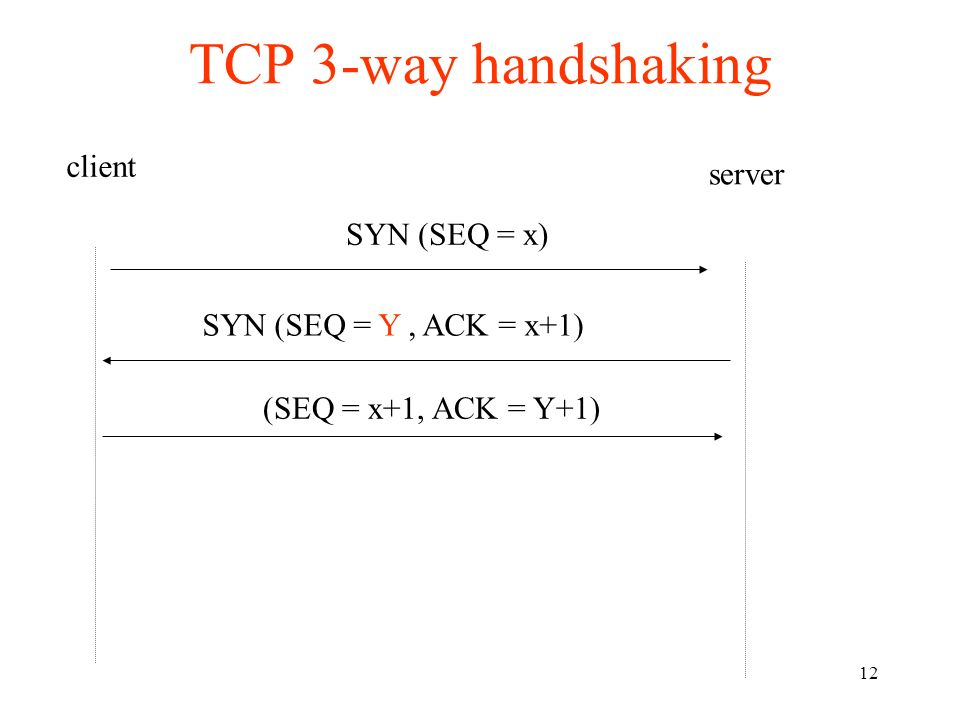 TCP 3-way handshaking client server SYN (SEQ = x)