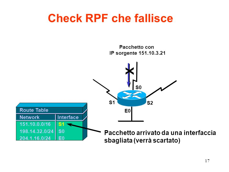 Check RPF che fallisce X