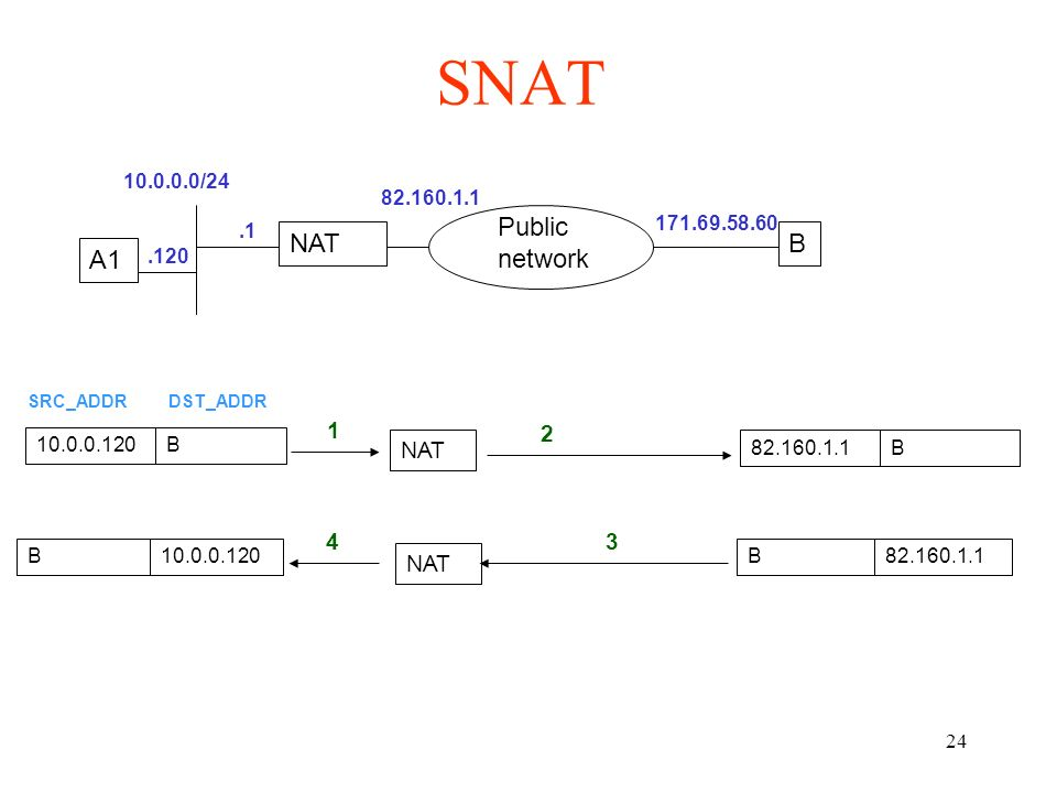 SNAT Public network NAT B A1 1 2 NAT 4 3 NAT 10.0.0.0/24 82.160.1.1