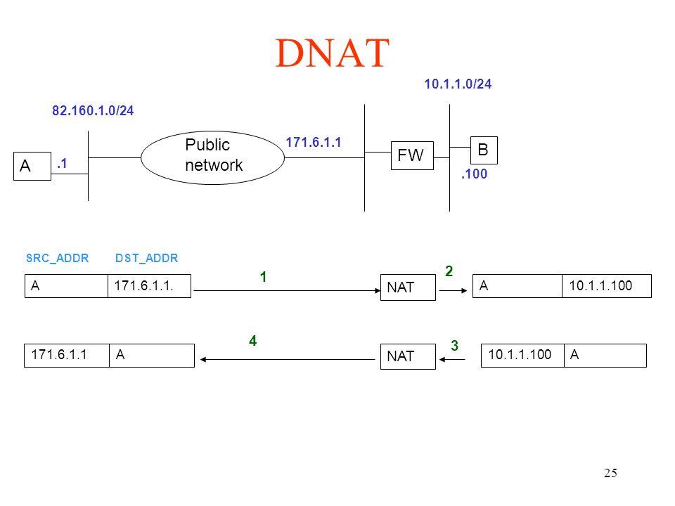 DNAT Public network B FW A 2 1 NAT 4 3 NAT 10.1.1.0/24 82.160.1.0/24
