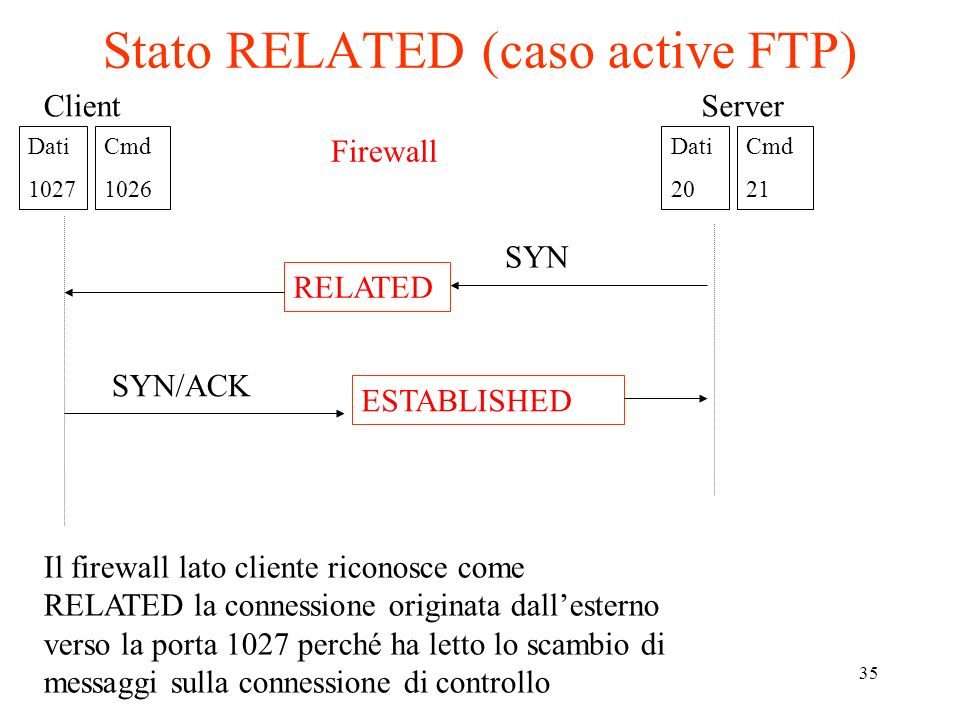 Stato RELATED (caso active FTP)