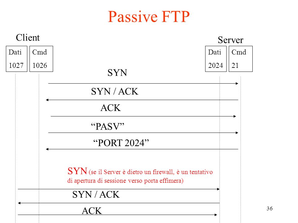 Passive FTP Client Server SYN SYN / ACK ACK PASV PORT 2024