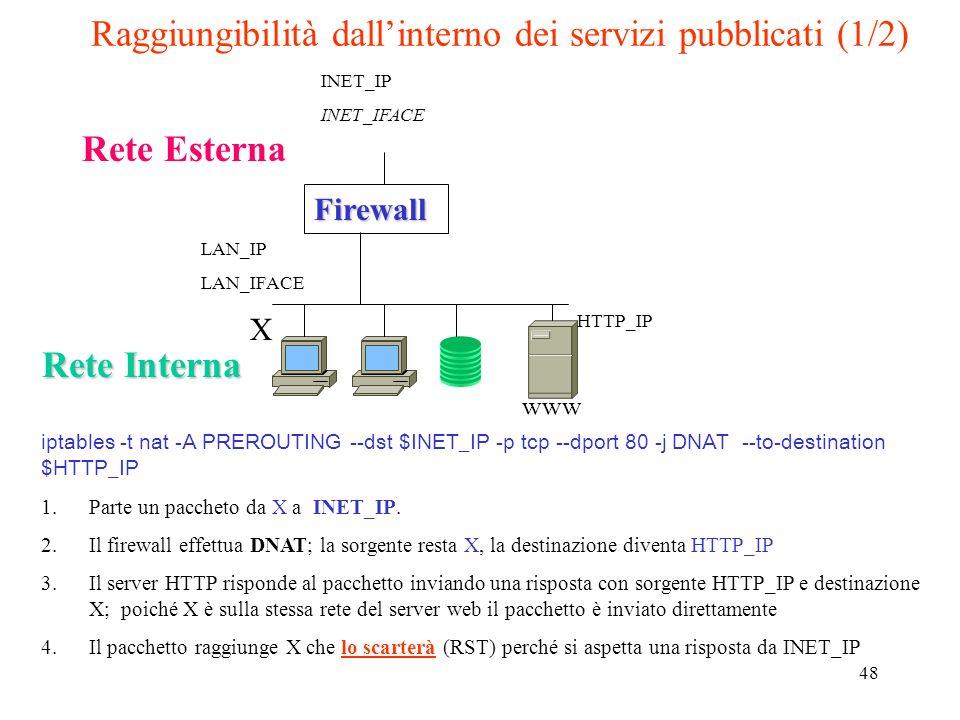 Raggiungibilità dall'interno dei servizi pubblicati (1/2)