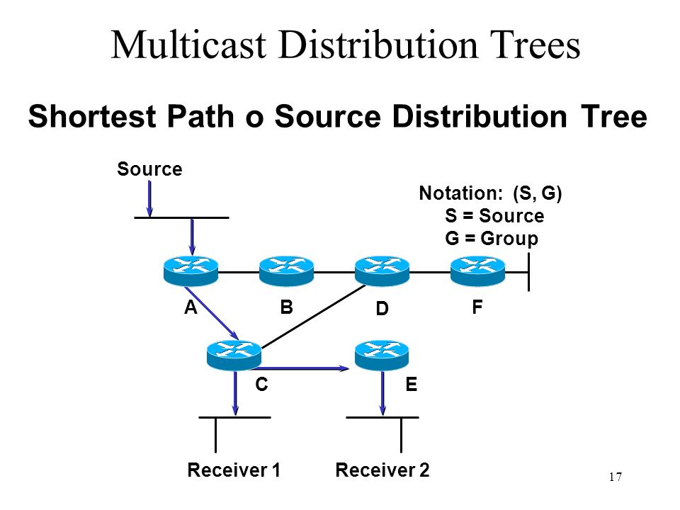 Multicast Distribution Trees