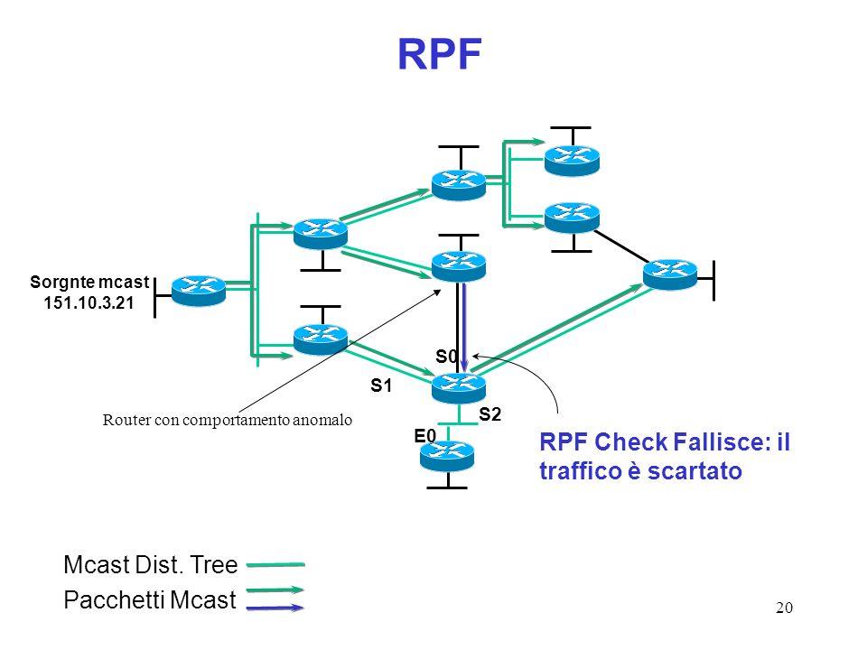 RPF RPF Check Fallisce: il traffico è scartato Mcast Dist. Tree