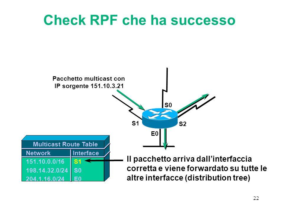 Check RPF che ha successo Pacchetto multicast con