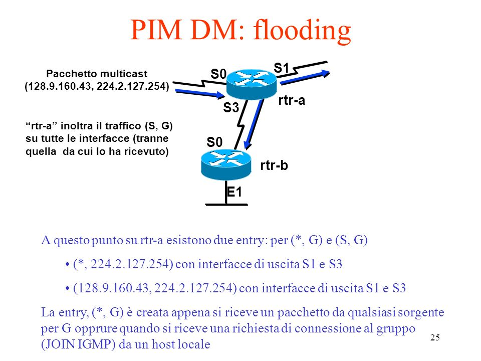 PIM DM: flooding S1 S0 rtr-a S3 S0 rtr-b E1