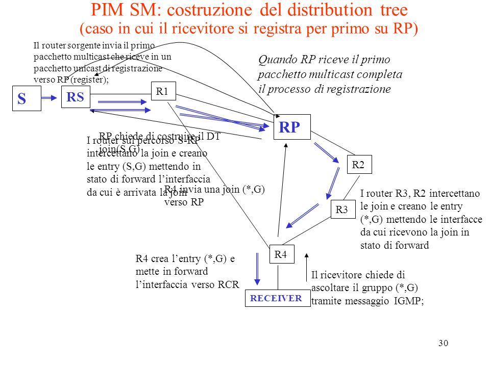 PIM SM: costruzione del distribution tree (caso in cui il ricevitore si registra per primo su RP)