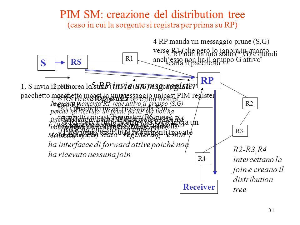 PIM SM: creazione del distribution tree (caso in cui la sorgente si registra per prima su RP)