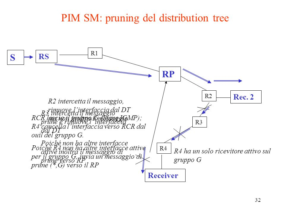 PIM SM: pruning del distribution tree