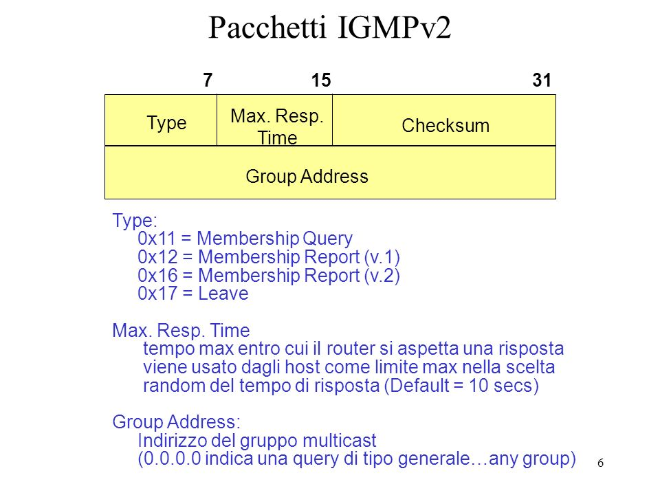 Pacchetti IGMPv2 7 15 31 Max. Resp. Time Type Checksum Group Address