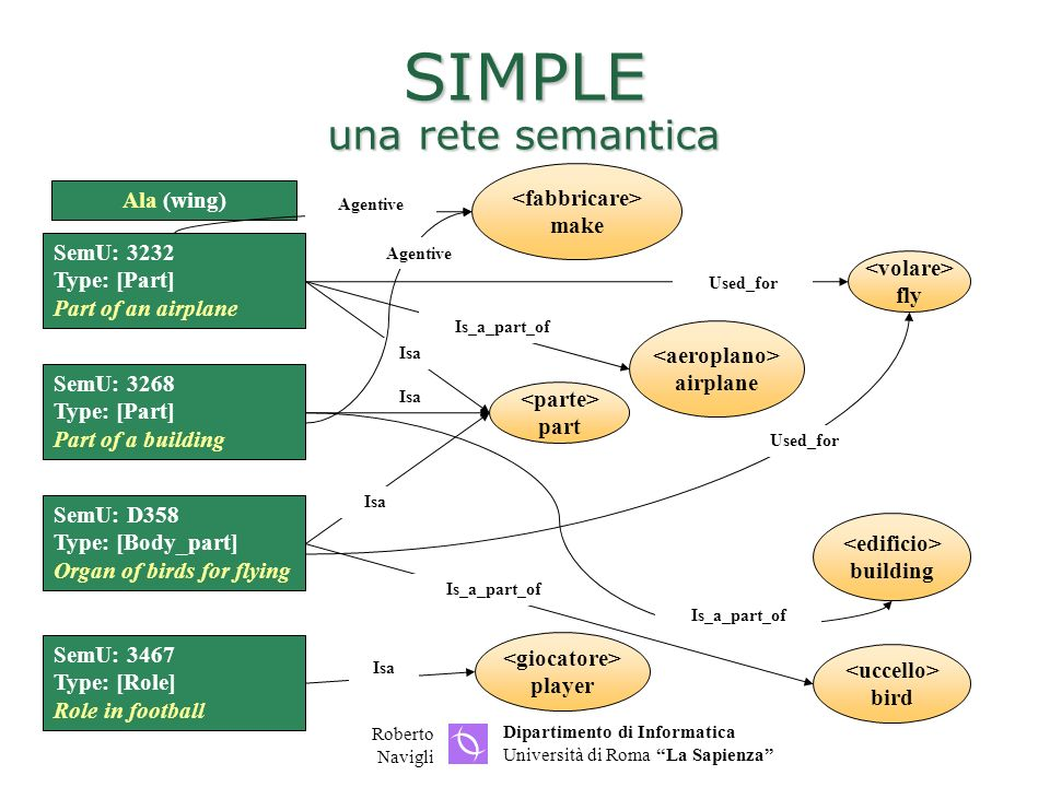 SIMPLE una rete semantica