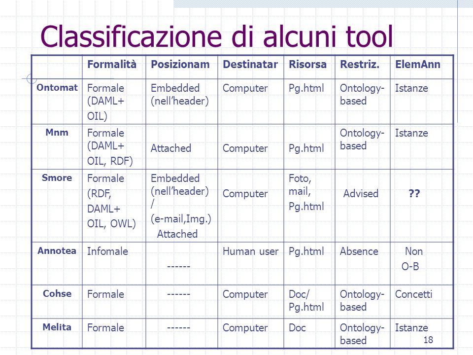 Classificazione di alcuni tool