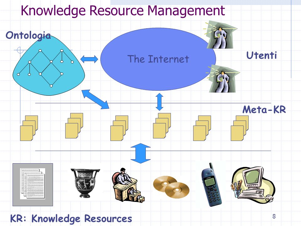 Knowledge Resource Management
