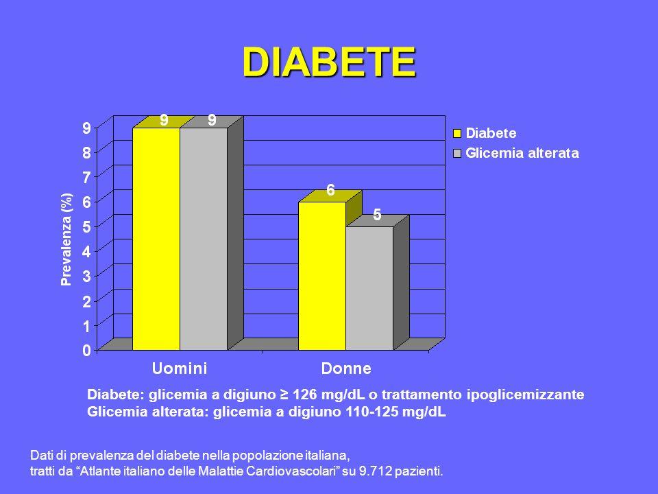 DIABETE Diabete: glicemia a digiuno ≥ 126 mg/dL o trattamento ipoglicemizzante. Glicemia alterata: glicemia a digiuno 110-125 mg/dL.