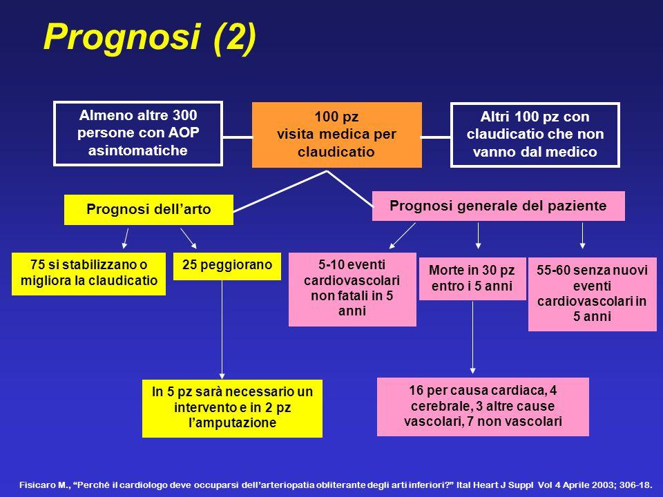 Prognosi (2) Almeno altre 300 persone con AOP asintomatiche 100 pz