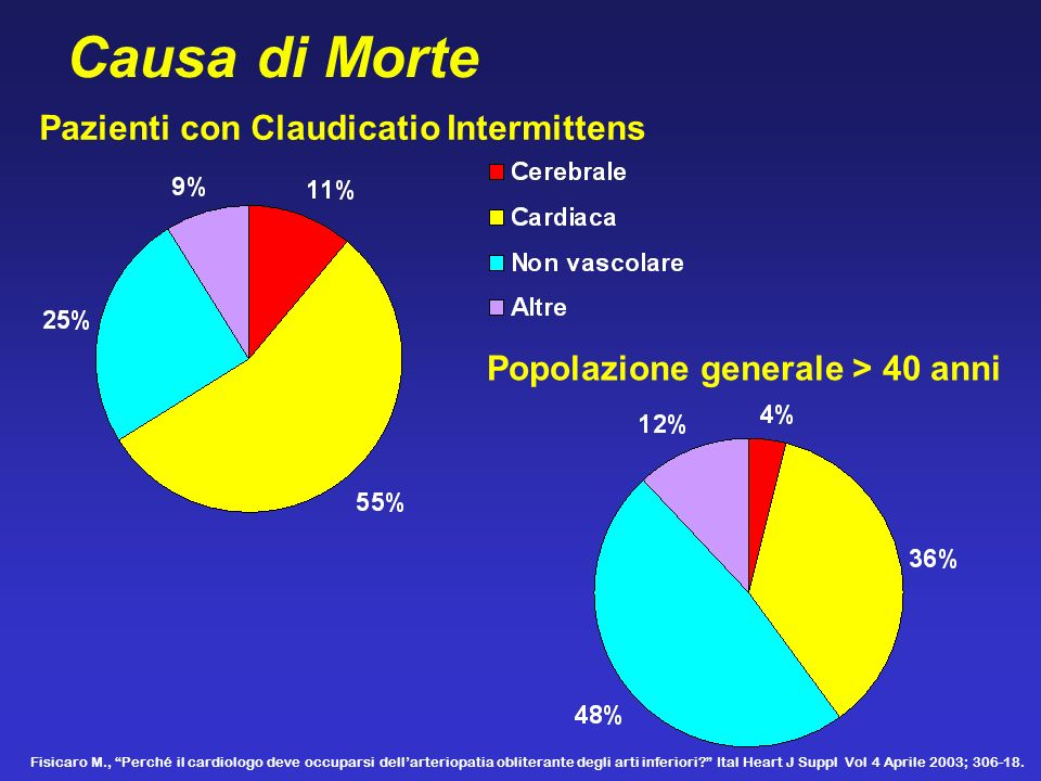 Causa di Morte Pazienti con Claudicatio Intermittens
