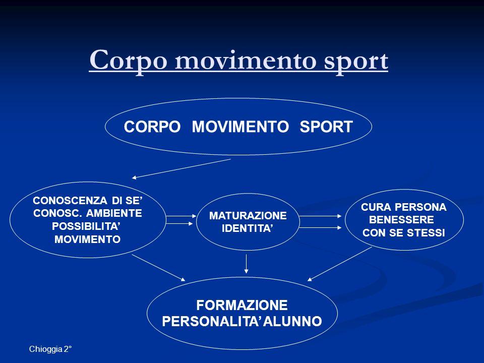 Corpo movimento sport CORPO MOVIMENTO SPORT FORMAZIONE
