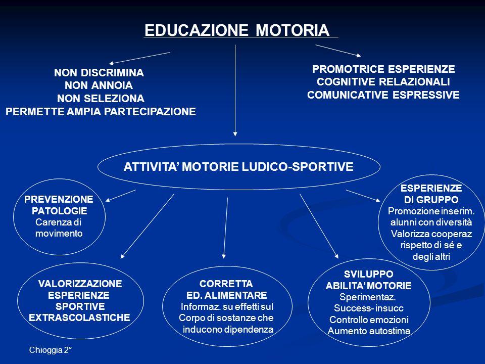 EDUCAZIONE MOTORIA ATTIVITA' MOTORIE LUDICO-SPORTIVE