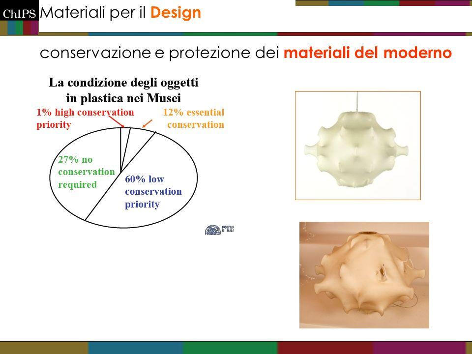 Materiali per il Design