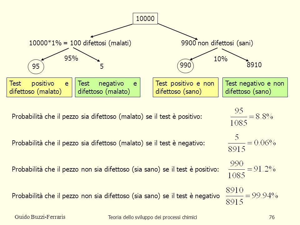 Teoria dello sviluppo dei processi chimici