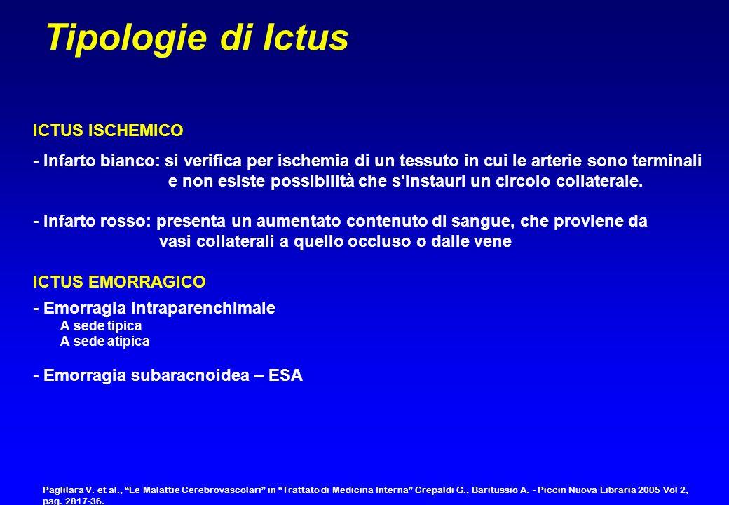 Tipologie di Ictus ICTUS ISCHEMICO